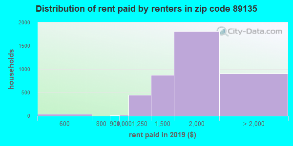 89135 rent paid by renters