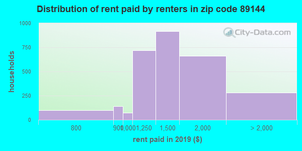 89144 rent paid by renters
