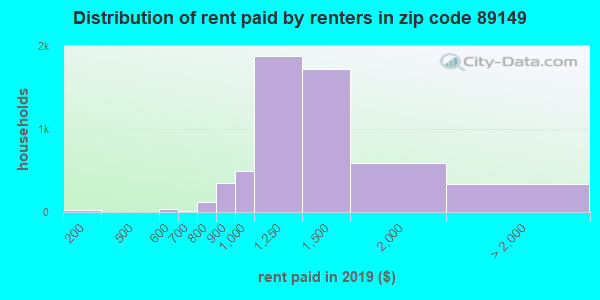89149 rent paid by renters