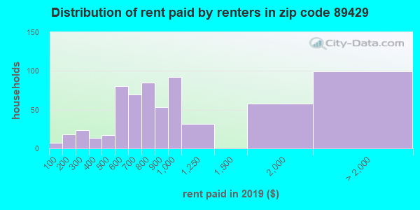 89429 rent paid by renters