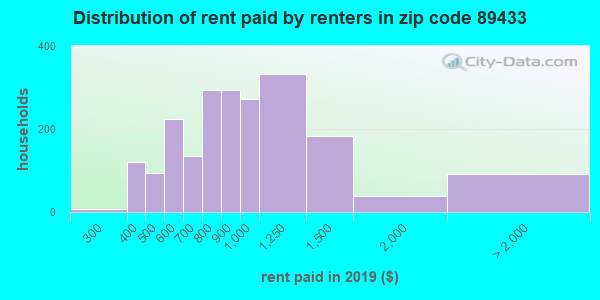 89433 rent paid by renters