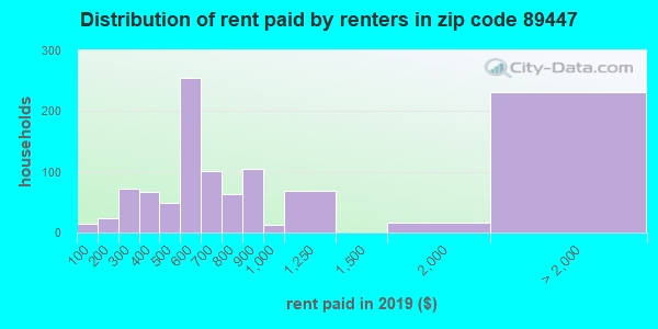 89447 rent paid by renters