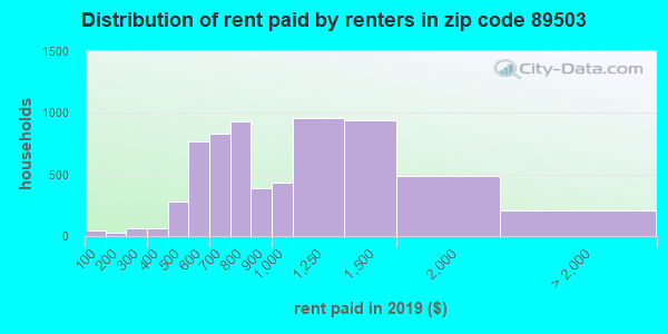 89503 rent paid by renters