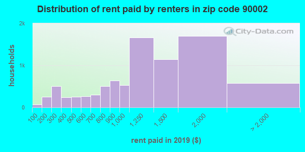 90002 rent paid by renters