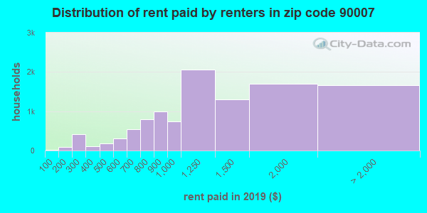 90007 rent paid by renters