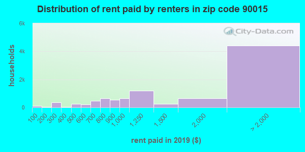 90015 rent paid by renters