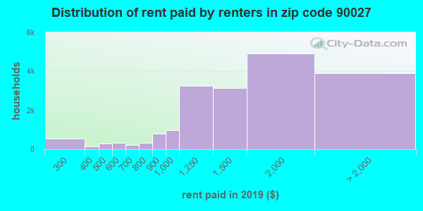 90027 rent paid by renters
