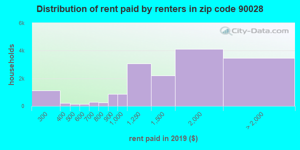 Rent paid by renters in 2013 in zip code 90028