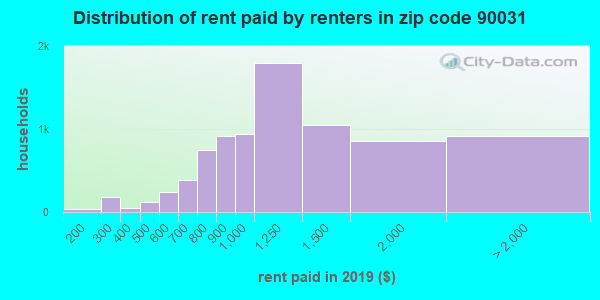 90031 rent paid by renters