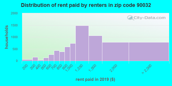 90032 rent paid by renters