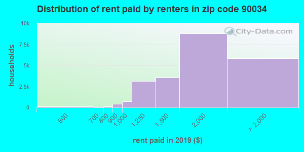 90034 rent paid by renters