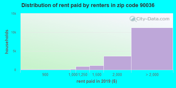 90036 rent paid by renters