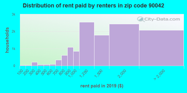 90042 rent paid by renters