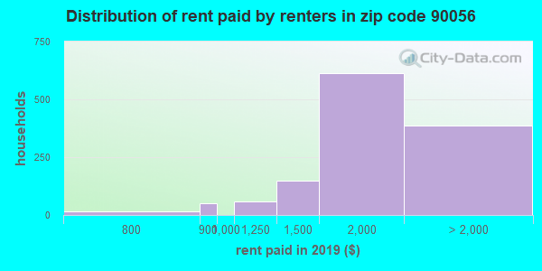 90056 rent paid by renters