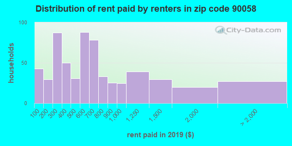 Rent paid by renters in 2016 in zip code 90058