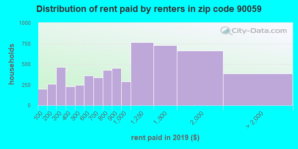 90059 rent paid by renters