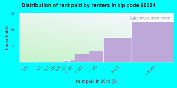 90064 rent paid by renters