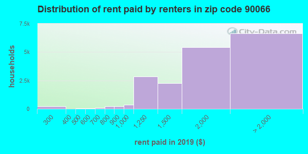 90066 rent paid by renters