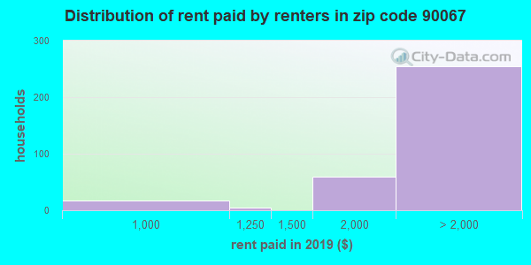 90067 rent paid by renters