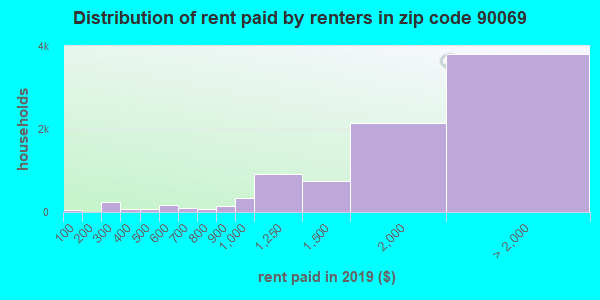 90069 rent paid by renters