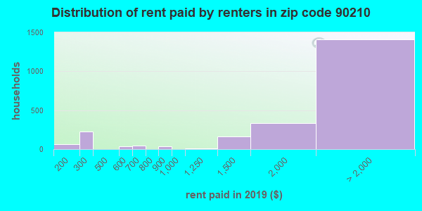 90210 rent paid by renters