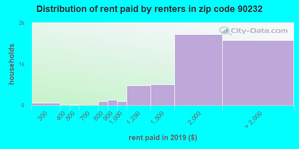 90232 rent paid by renters