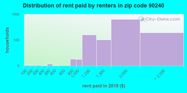 90240 rent paid by renters