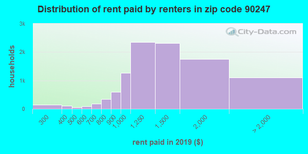 90247 rent paid by renters
