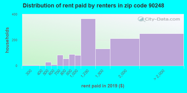 90248 rent paid by renters