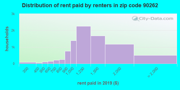 90262 rent paid by renters