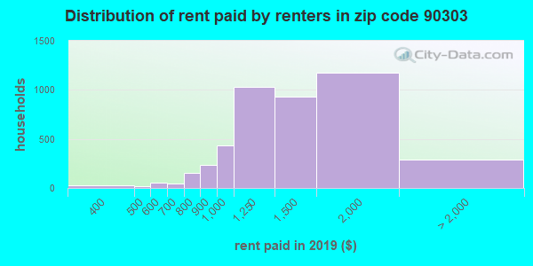 90303 rent paid by renters