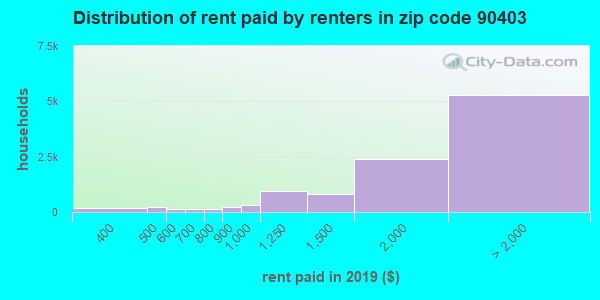 90403 rent paid by renters