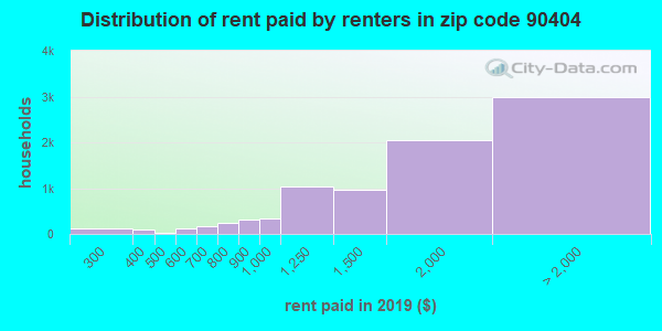 90404 rent paid by renters