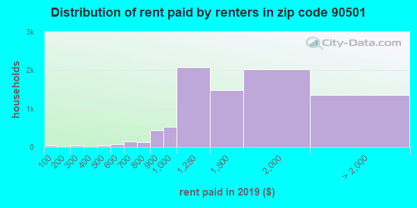 90501 rent paid by renters