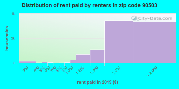 90503 rent paid by renters