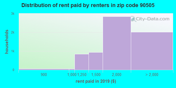 90505 rent paid by renters