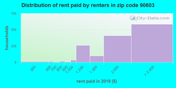 Rent paid by renters in 2016 in zip code 90603