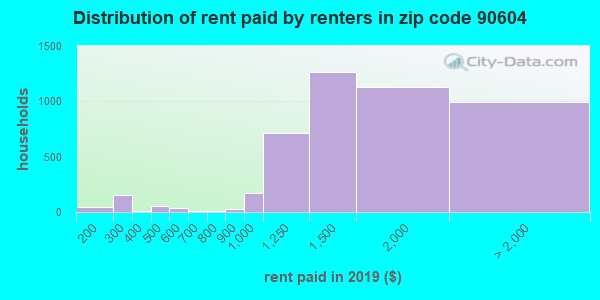 90604 rent paid by renters
