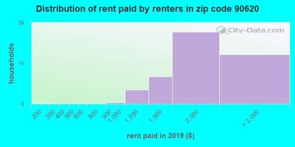 90620 rent paid by renters