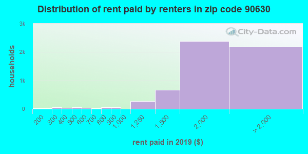 90630 rent paid by renters