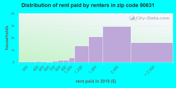 90631 rent paid by renters