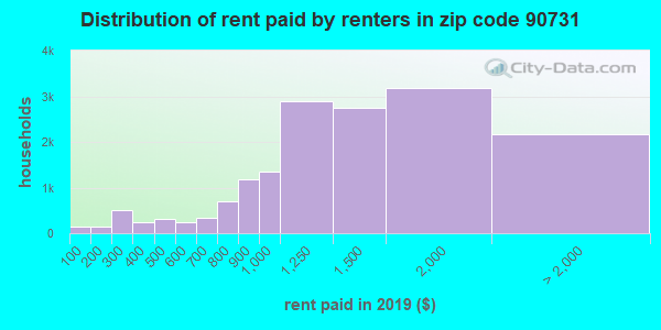 90731 rent paid by renters
