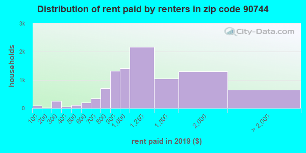 90744 rent paid by renters