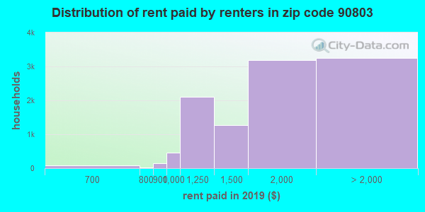 90803 rent paid by renters