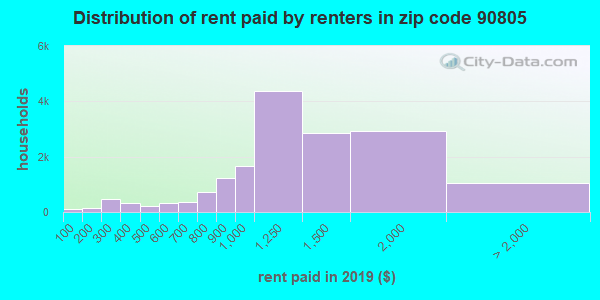 90805 rent paid by renters
