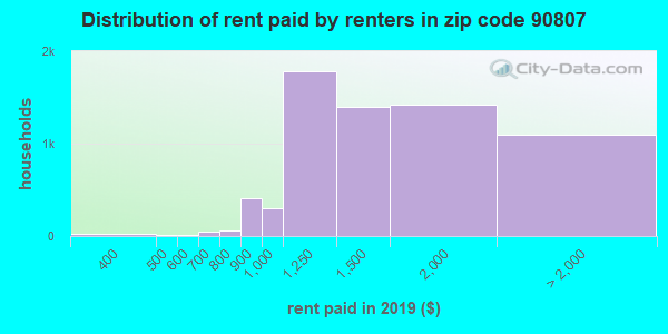 90807 rent paid by renters