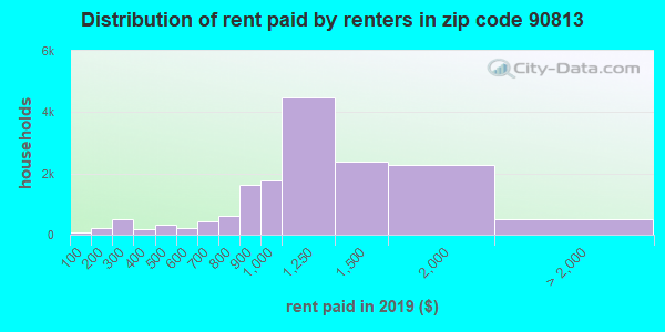 Rent paid by renters in 2015 in zip code 90813