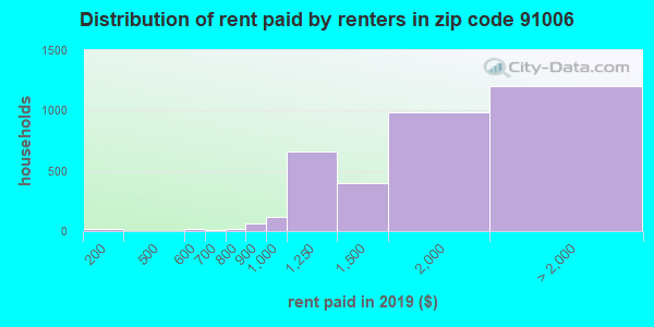 91006 rent paid by renters