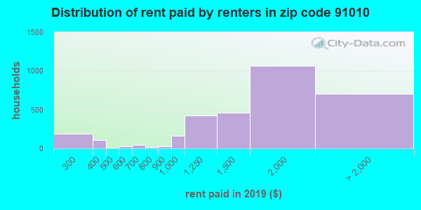 91010 rent paid by renters