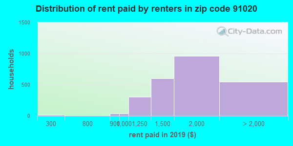 91020 rent paid by renters
